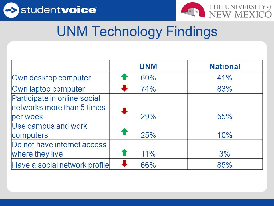 UNM Technology Findings UNMNational Own desktop computer60%41% Own laptop computer74%83% Participate in online social networks more than 5 times per week29%55% Use campus and work computers25%10% Do not have internet access where they live11%3% Have a social network profile66%85%