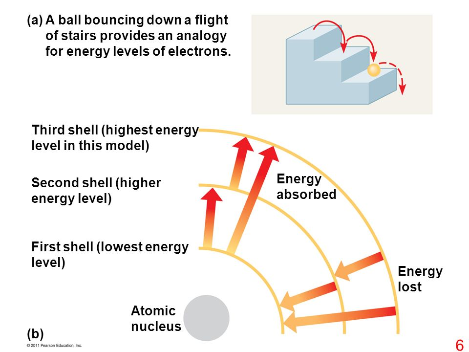 A ball bouncing down a flight of stairs provides an analogy for energy levels of electrons.