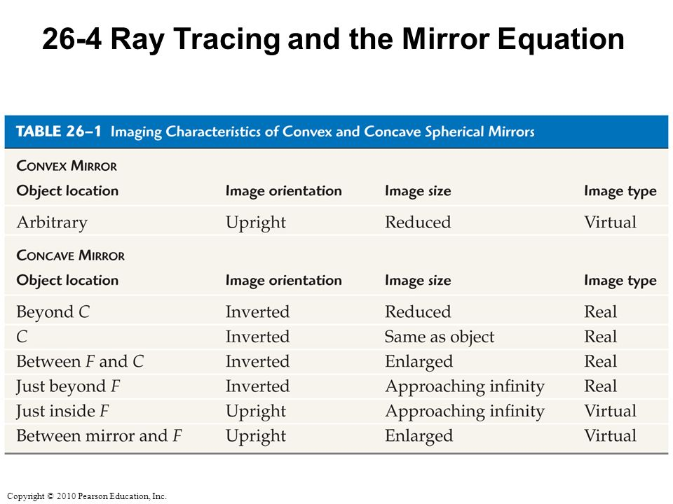 Copyright © 2010 Pearson Education, Inc Ray Tracing and the Mirror Equation