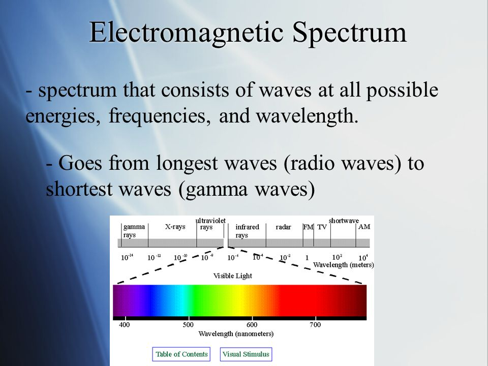 Electromagnetic Spectrum - spectrum that consists of waves at all possible energies, frequencies, and wavelength.