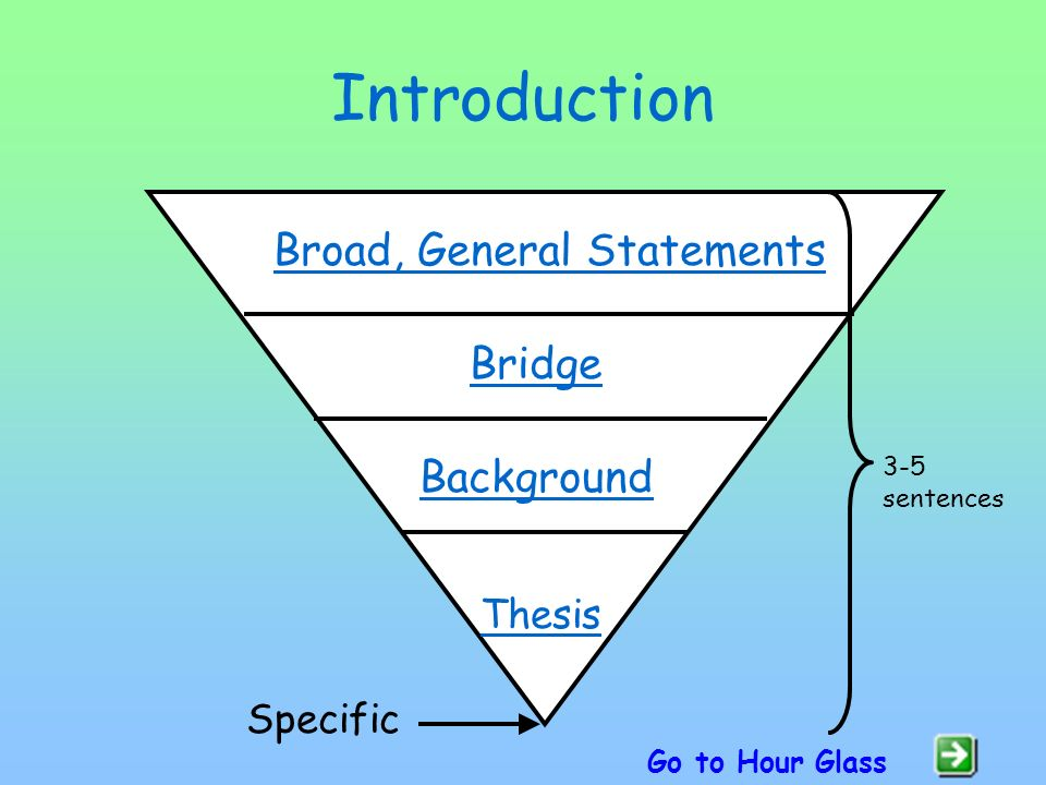 types of introductions and conclusions in essays