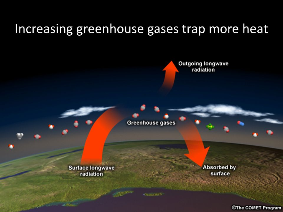 Greenhouse effect Increasing greenhouse gases trap more heat