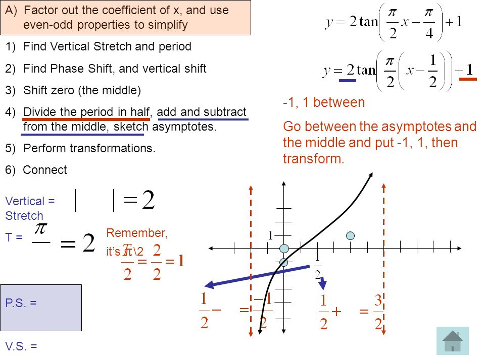 algebraic and graphical method to find