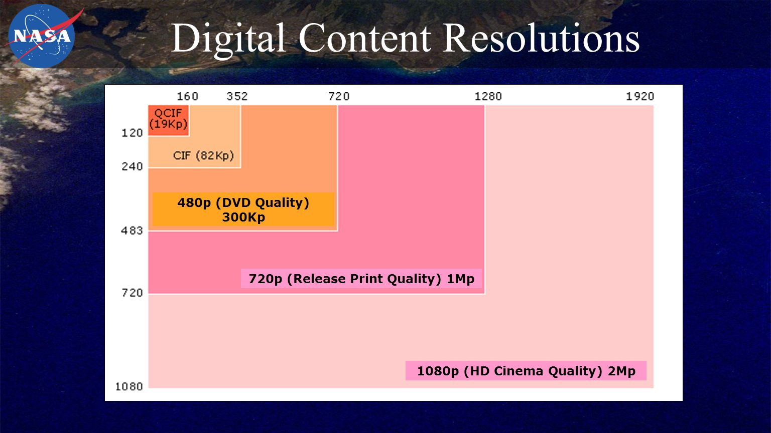 Digital Content Resolutions 480p (DVD Quality) 300Kp 720p (Release Print Quality) 1Mp 1080p (HD Cinema Quality) 2Mp