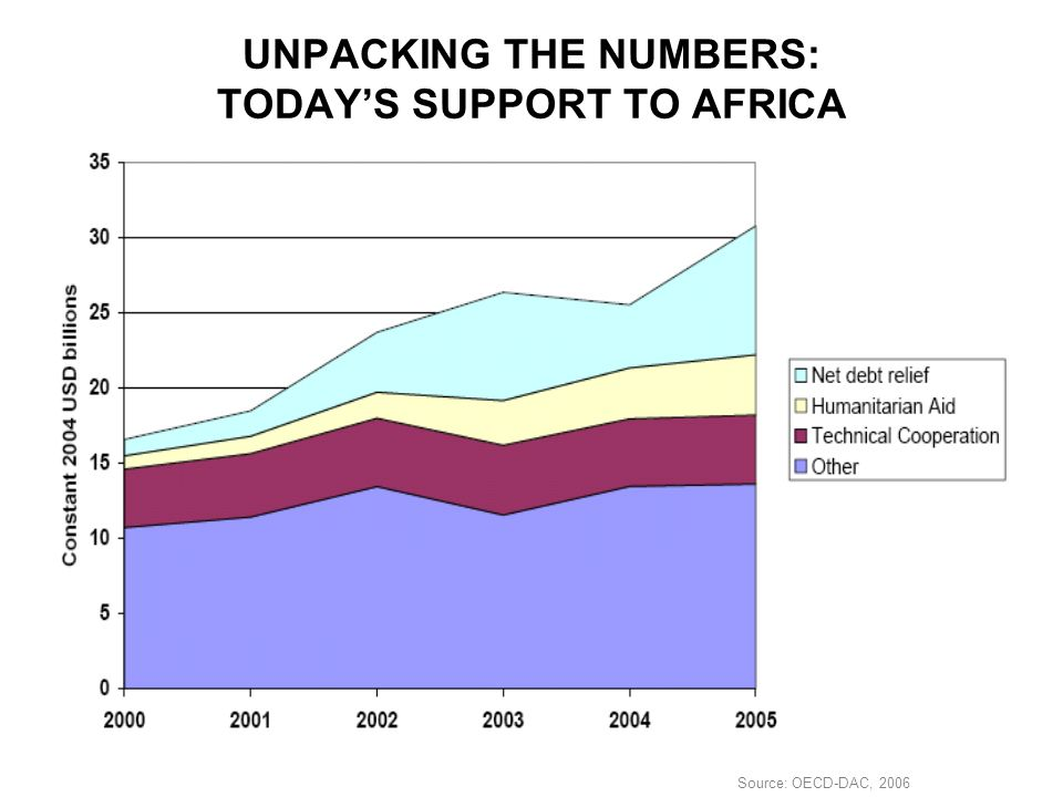 UNPACKING THE NUMBERS: TODAY'S SUPPORT TO AFRICA Source: OECD-DAC, 2006