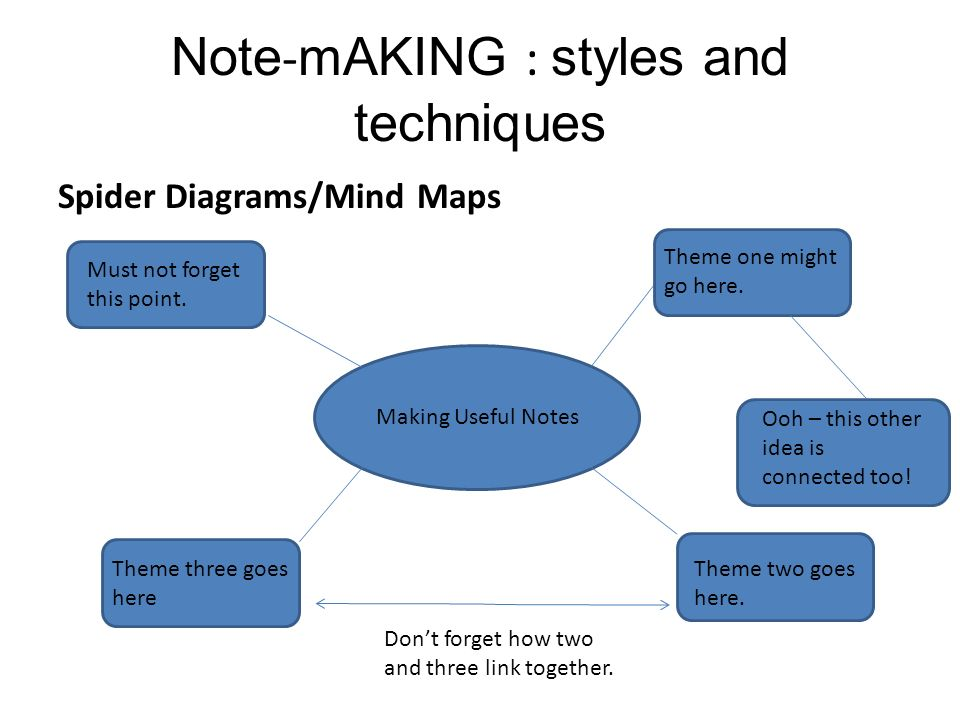 Note taking and note making leaps summer school 2013 induction 11 note making styles and techniques spider diagramsmind ccuart Images