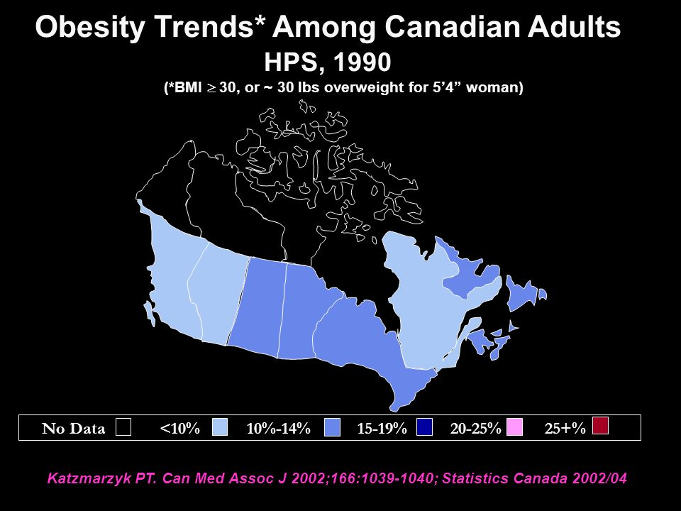 Obesity Trends* Among Canadian Adults HPS, 1990 (*BMI  30, or ~ 30 lbs overweight for 5'4 woman) Katzmarzyk PT.