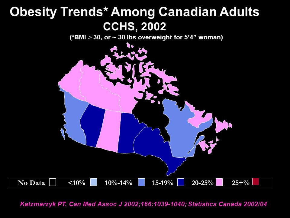 Obesity Trends* Among Canadian Adults CCHS, 2002 (*BMI  30, or ~ 30 lbs overweight for 5'4 woman) Katzmarzyk PT.