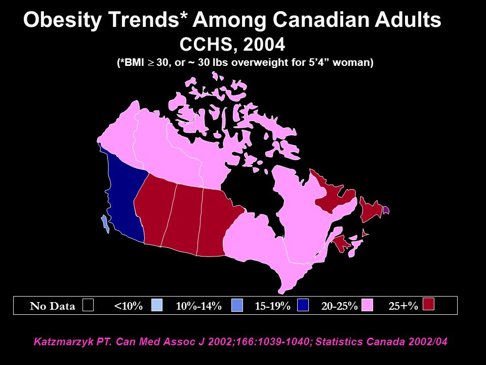 Obesity Trends* Among Canadian Adults CCHS, 2004 (*BMI  30, or ~ 30 lbs overweight for 5'4 woman) Katzmarzyk PT.
