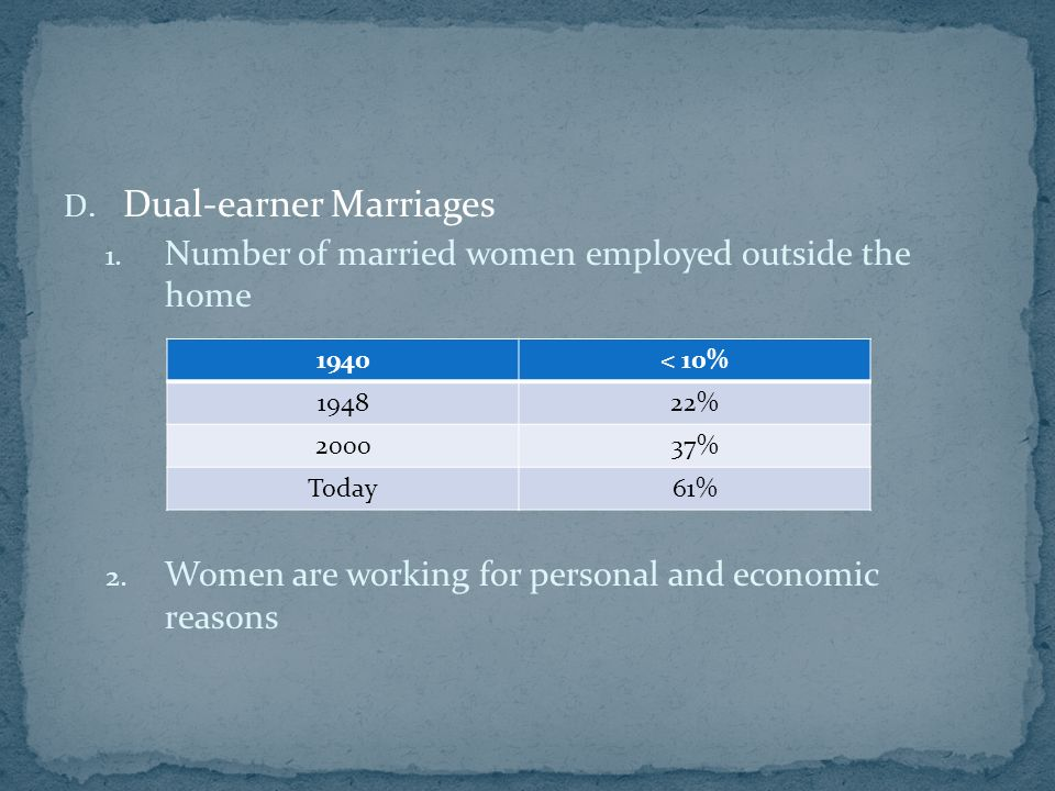 D. Dual-earner Marriages 1. Number of married women employed outside the home 2.
