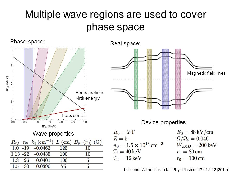 Multiple wave regions are used to cover phase space Phase space: Real space: Wave properties Device properties Loss cone Alpha particle birth energy Magnetic field lines Fetterman AJ and Fisch NJ.