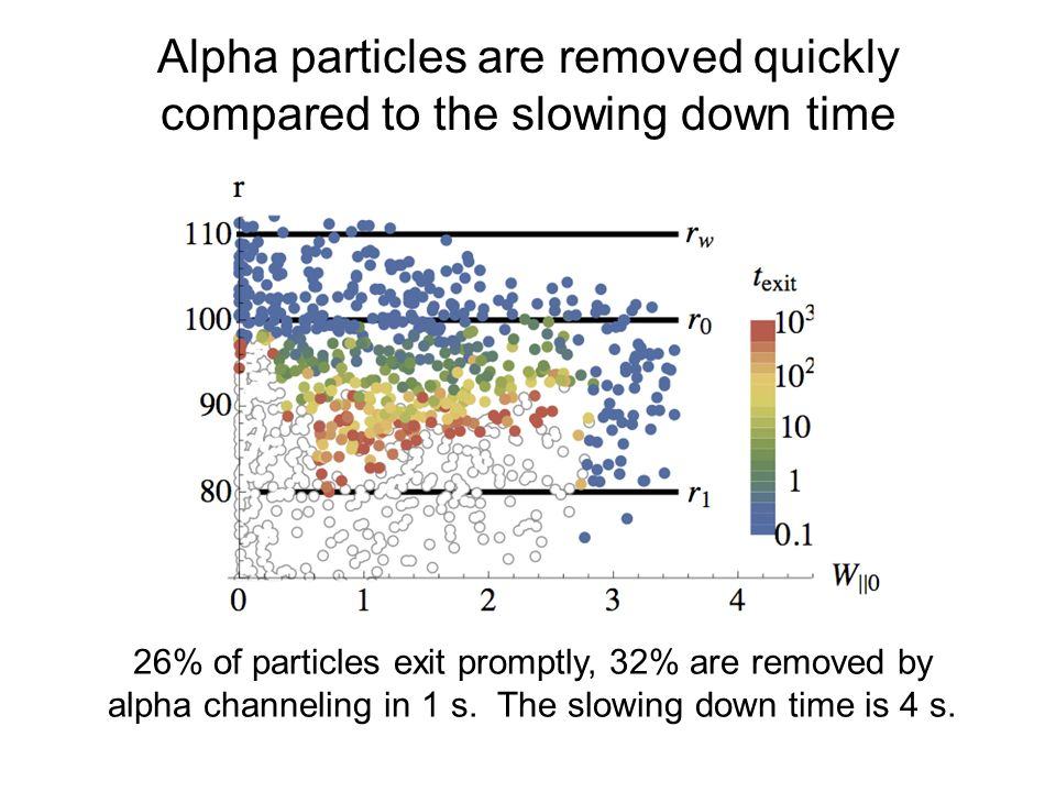 Alpha particles are removed quickly compared to the slowing down time 26% of particles exit promptly, 32% are removed by alpha channeling in 1 s.