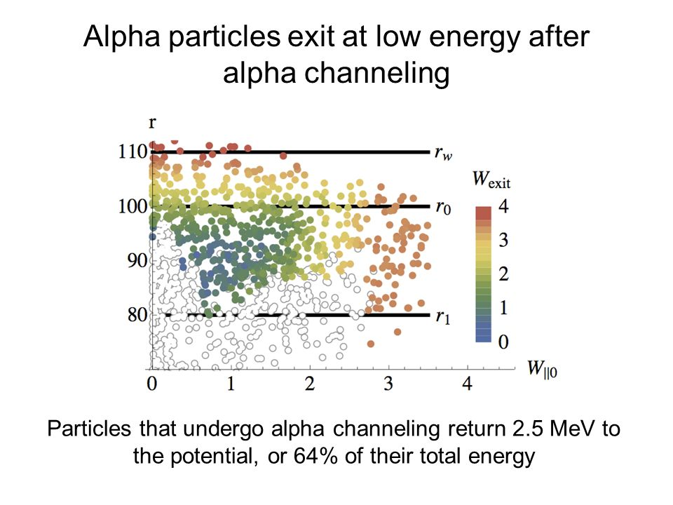 Alpha particles exit at low energy after alpha channeling Particles that undergo alpha channeling return 2.5 MeV to the potential, or 64% of their total energy