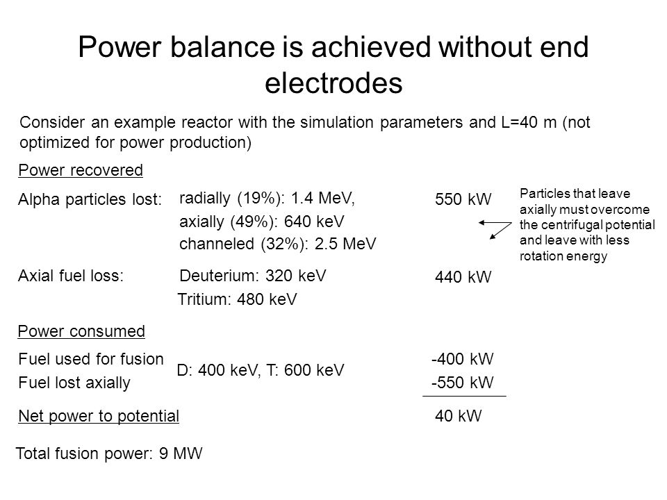 Power balance is achieved without end electrodes Power recovered Alpha particles lost: radially (19%): 1.4 MeV, axially (49%): 640 keV channeled (32%): 2.5 MeV Axial fuel loss:Deuterium: 320 keV Tritium: 480 keV Power consumed Fuel used for fusion Fuel lost axially 550 kW 440 kW -400 kW -550 kW D: 400 keV, T: 600 keV Net power to potential40 kW Total fusion power: 9 MW Consider an example reactor with the simulation parameters and L=40 m (not optimized for power production) Particles that leave axially must overcome the centrifugal potential and leave with less rotation energy