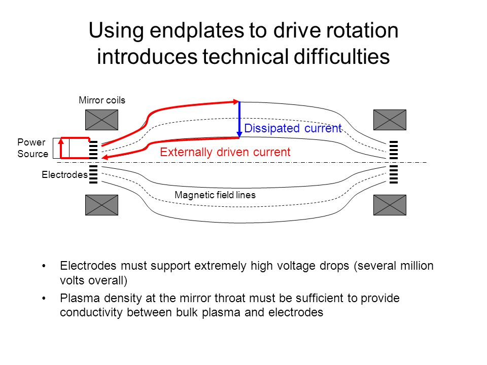 Using endplates to drive rotation introduces technical difficulties Electrodes must support extremely high voltage drops (several million volts overall) Plasma density at the mirror throat must be sufficient to provide conductivity between bulk plasma and electrodes Electrodes Mirror coils Magnetic field lines Externally driven current Dissipated current Power Source