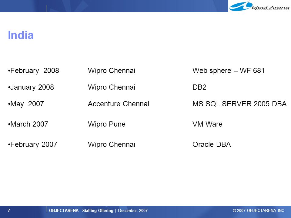 OBJECTARENA Staffing Offering | December, 2007 © 2007 OBJECTARENA INC India 7 February 2008Wipro Chennai Web sphere – WF 681 January 2008Wipro Chennai DB2 May 2007Accenture Chennai MS SQL SERVER 2005 DBA March 2007Wipro Pune VM Ware February 2007Wipro Chennai Oracle DBA