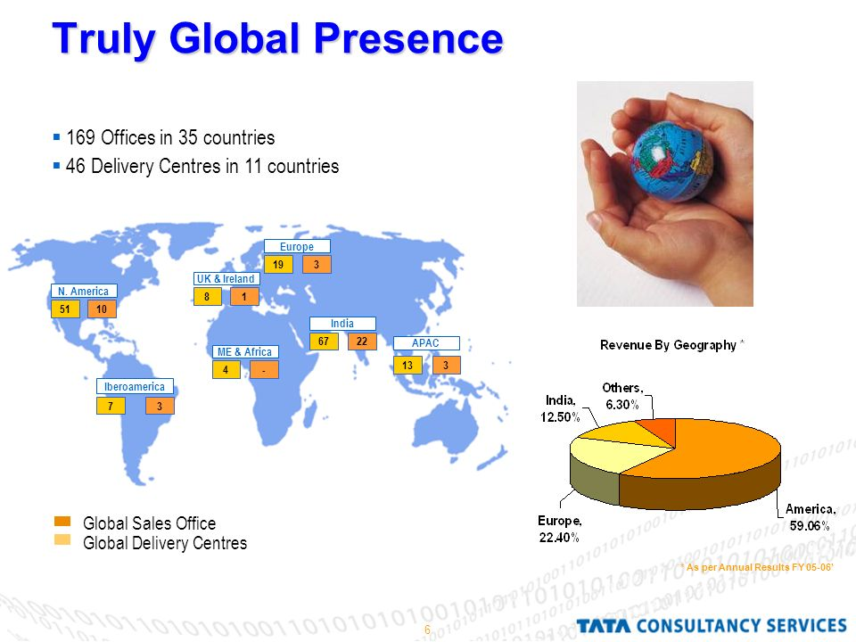6 Truly Global Presence Global Sales Office Global Delivery Centres  169 Offices in 35 countries  46 Delivery Centres in 11 countries * As per Annual Results FY 05-06' N.