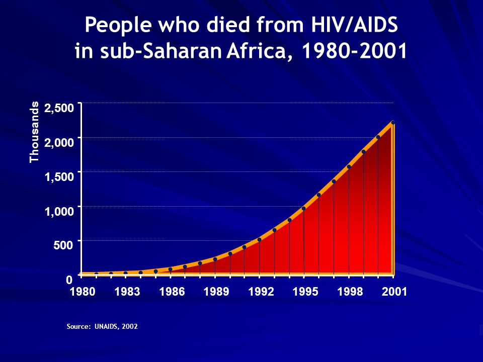 People who died from HIV/AIDS in sub-Saharan Africa, ,000 1,500 2,000 2, Thousands Source: UNAIDS, 2002