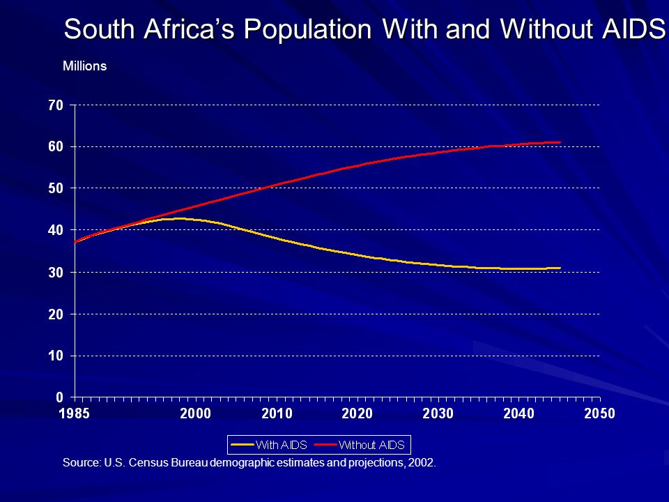 Millions South Africa's Population With and Without AIDS Source: U.S.