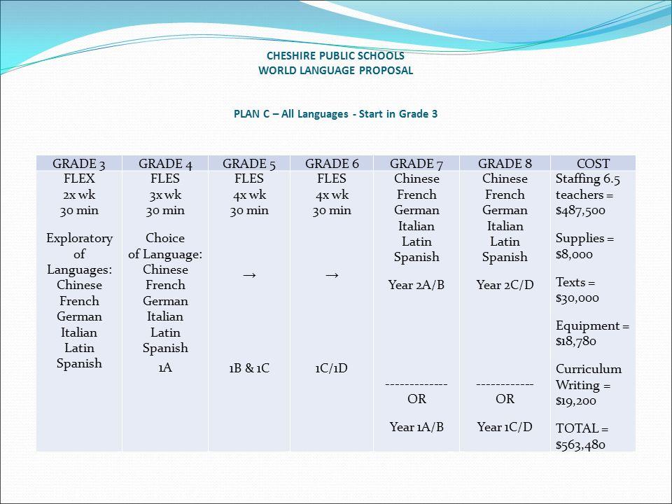 February Expanding World Language To Elementary Students - World language curriculum