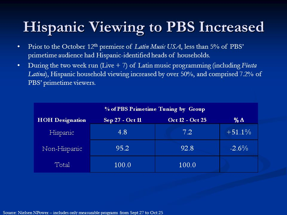 Hispanic Viewing to PBS Increased Prior to the October 12 th premiere of Latin Music USA, less than 5% of PBS' primetime audience had Hispanic-identified heads of households.