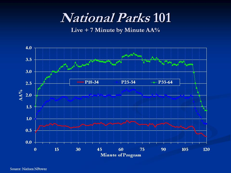 National Parks 101 Live + 7 Minute by Minute AA% Source: Nielsen NPower