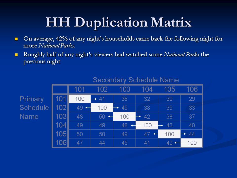 HH Duplication Matrix On average, 42% of any night's households came back the following night for more National Parks.