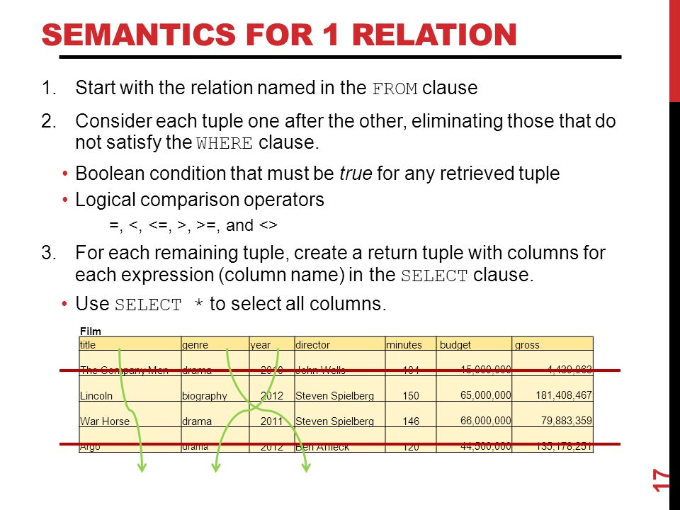 SEMANTICS FOR 1 RELATION 1.Start with the relation named in the FROM clause 2.Consider each tuple one after the other, eliminating those that do not satisfy the WHERE clause.