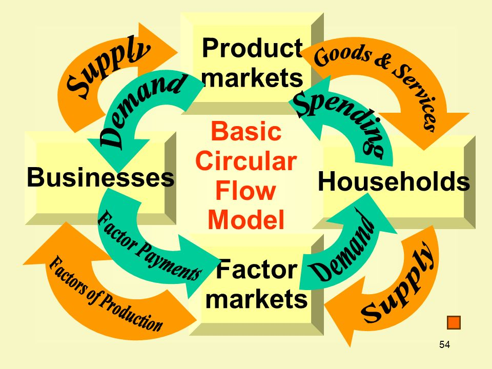 54 Product markets Households Factor markets Businesses Basic Circular Flow Model