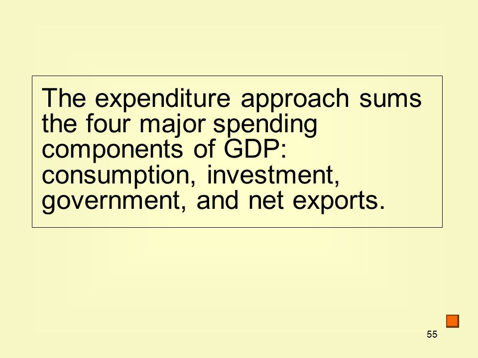 55 The expenditure approach sums the four major spending components of GDP: consumption, investment, government, and net exports.