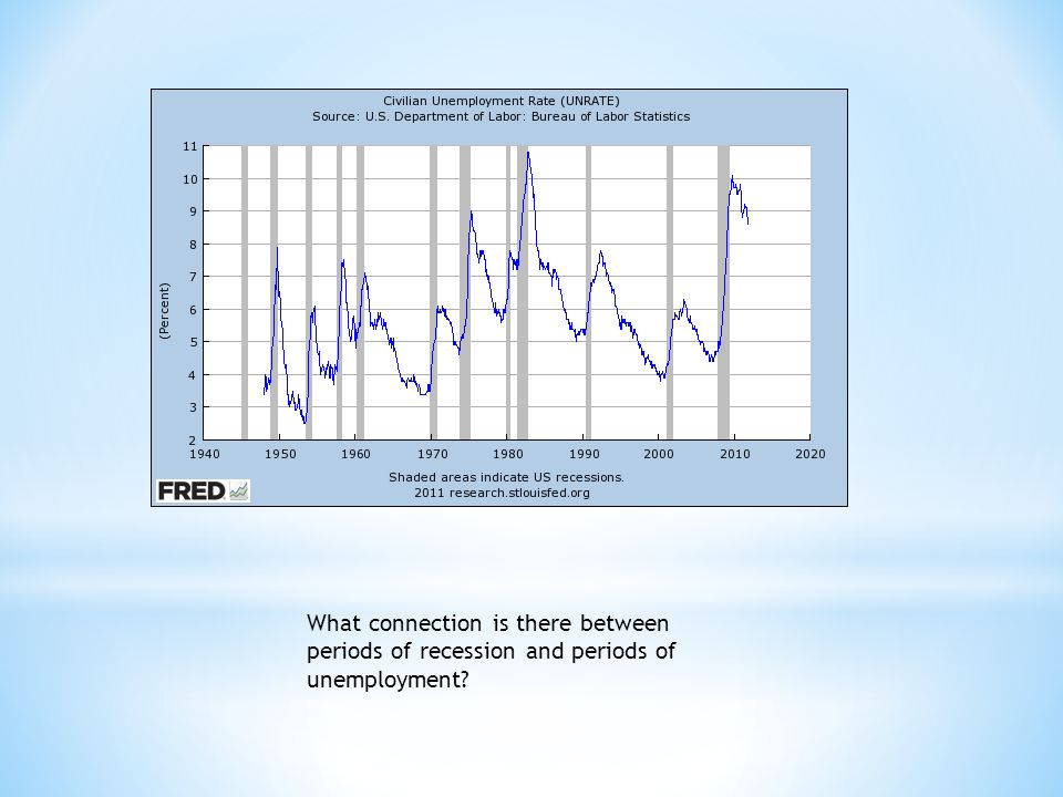 What connection is there between periods of recession and periods of unemployment