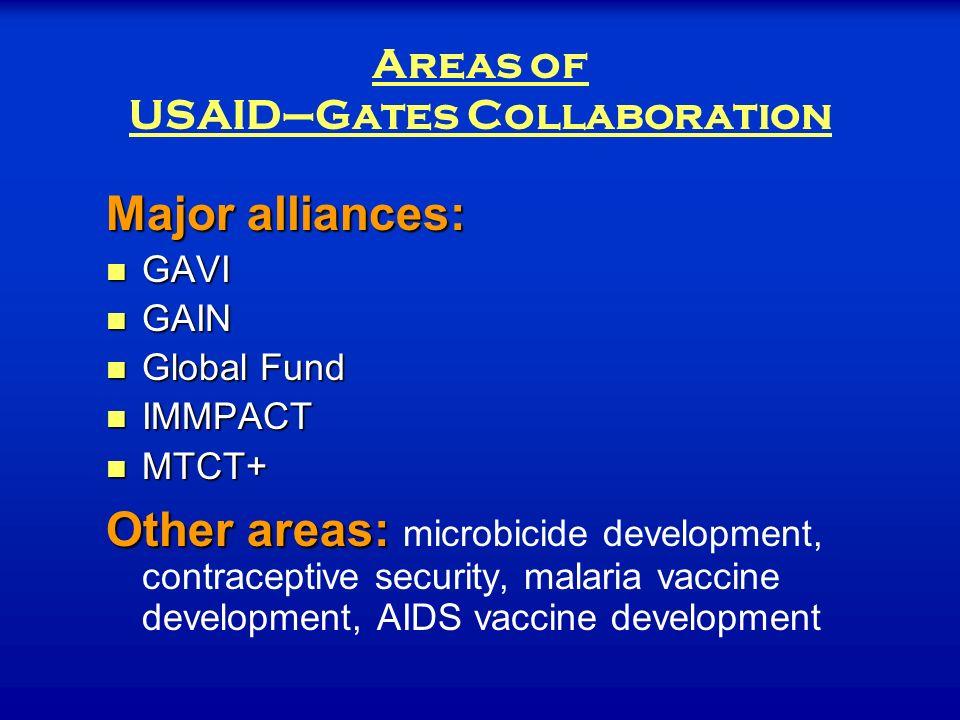 Areas of USAID–Gates Collaboration Major alliances: GAVI GAVI GAIN GAIN Global Fund Global Fund IMMPACT IMMPACT MTCT+ MTCT+ Other areas: Other areas: microbicide development, contraceptive security, malaria vaccine development, AIDS vaccine development