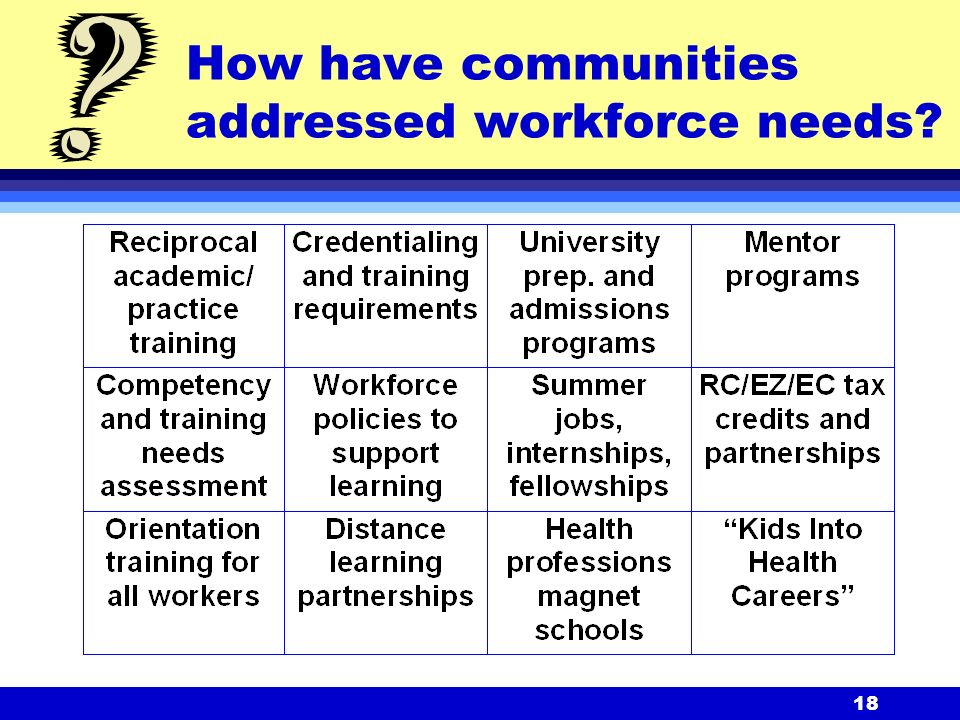 18 How have communities addressed workforce needs