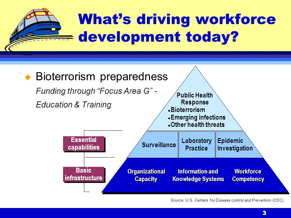 3 What's driving workforce development today.