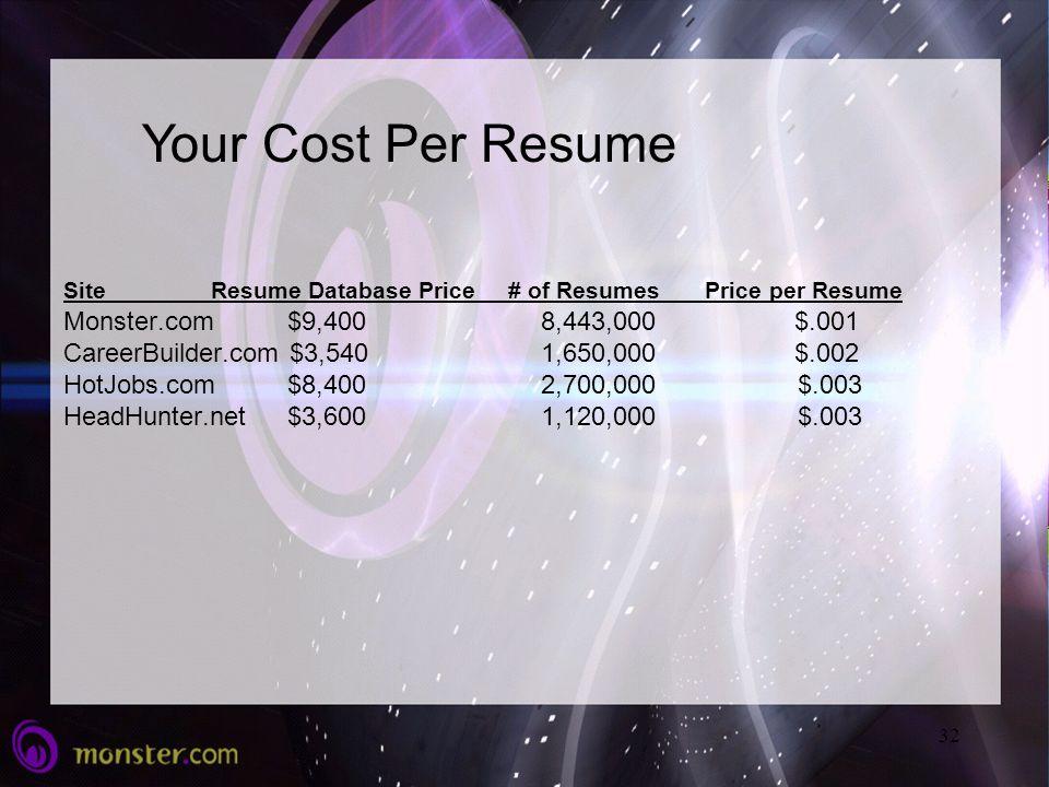 careerbuilder resume database pricing careerbuilder resume