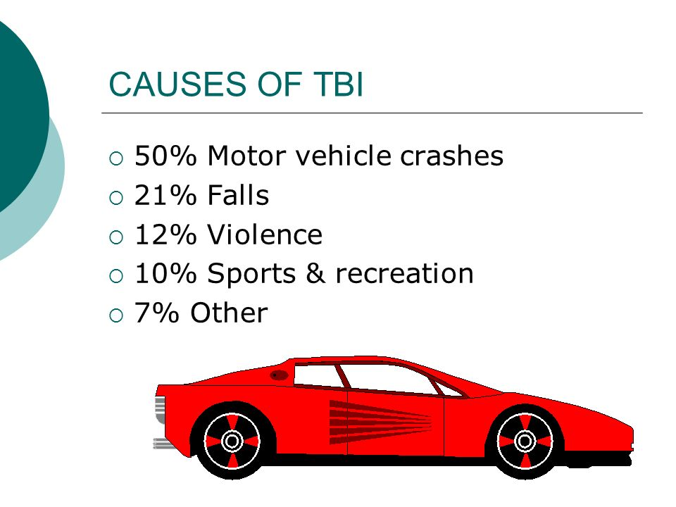 CAUSES OF TBI  50% Motor vehicle crashes  21% Falls  12% Violence  10% Sports & recreation  7% Other