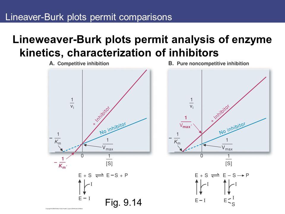 Lineaver-Burk plots permit comparisons Lineweaver-Burk plots permit analysis of enzyme kinetics, characterization of inhibitors Fig.