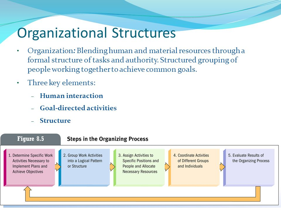 Adeyl Khan, Faculty, BBA, NSU Organizational Structures Organization: Blending human and material resources through a formal structure of tasks and authority.