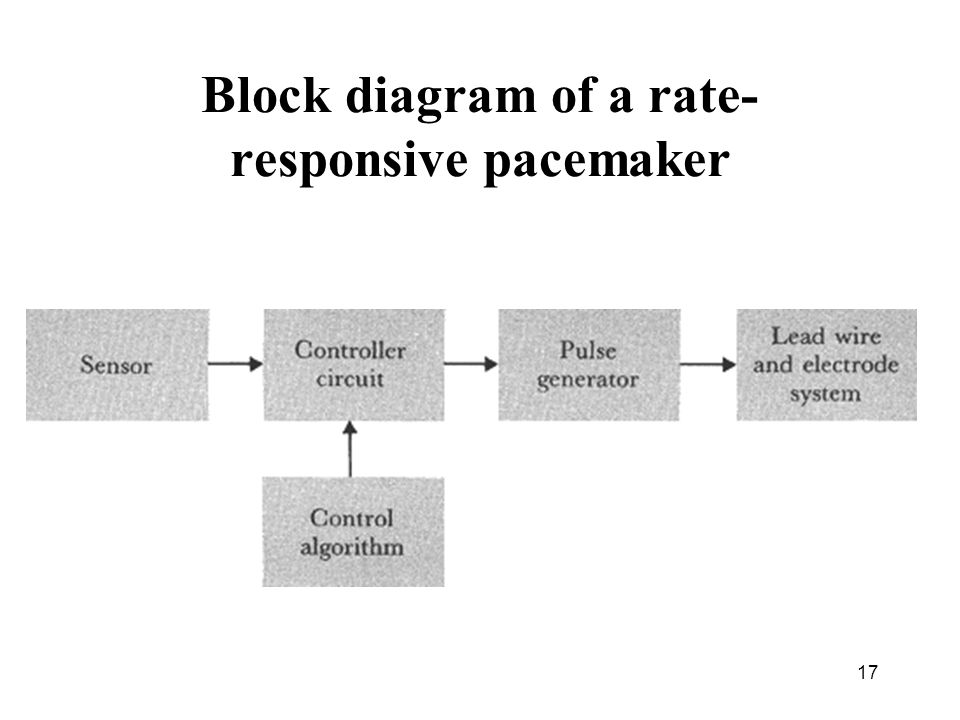 slide_17 1 bmt414 pacemakers dr ali saad, biomedical engineering dept