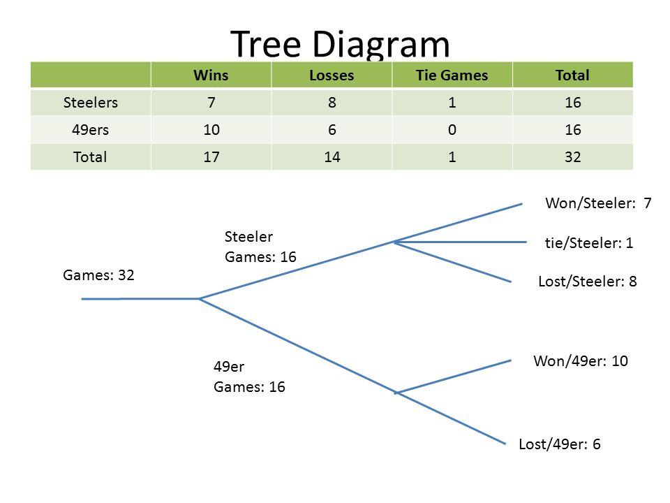 Math 3 lesson 1 2 tb or not tb did you get it ppt download 5 tree diagram steeler games 16 49er games 16 wonsteeler 7 loststeeler 8 lost49er 6 won49er 10 winslossestie gamestotal steelers78116 49ers106016 ccuart Image collections