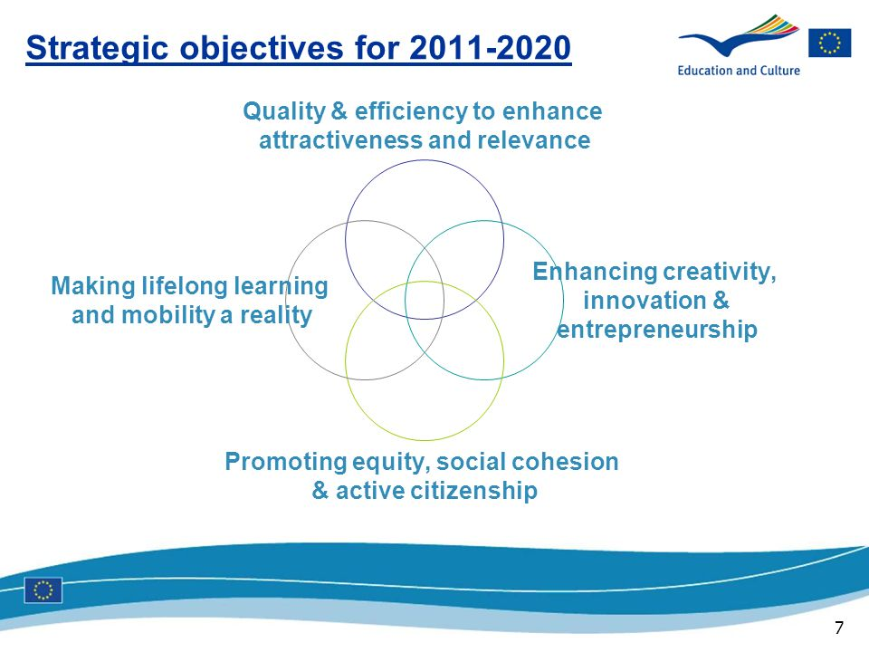 7 Strategic objectives for Quality & efficiency to enhance attractiveness and relevance Enhancing creativity, innovation & entrepreneurship Promoting equity, social cohesion & active citizenship Making lifelong learning and mobility a reality