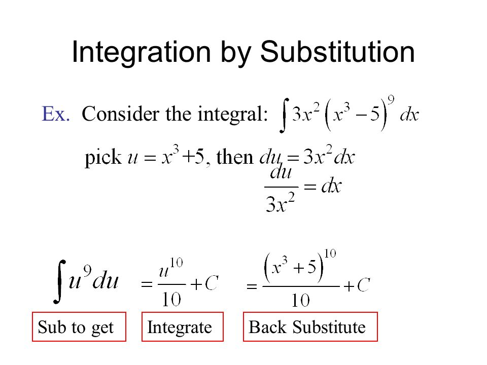 Integration by Substitution Ex. Consider the integral: Sub to getIntegrateBack Substitute
