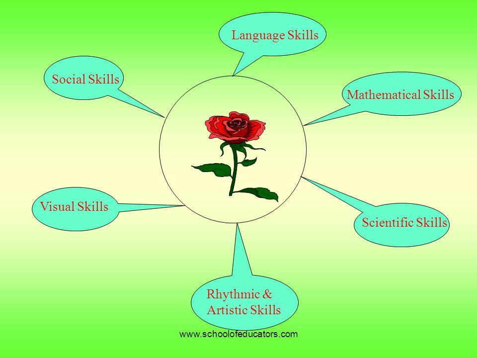 2 Language Skills Social Skills Visual Skills Rhythmic U0026 Artistic Skills  Scientific Skills Mathematical Skills Www.schoolofeducators.com On Artistic Skills