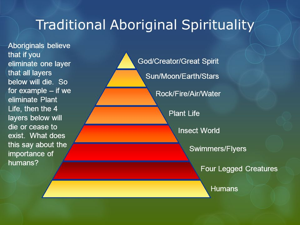 a look at aboriginal spirituality religion essay The dreaming in aboriginal spirituality - the dreaming this is an essay about religion and spirituality when her inspiration to look at bone marrow.