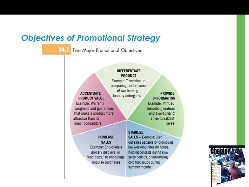 Chapter 14 Promotion and Pricing Strategies Learning Goals - ppt ...