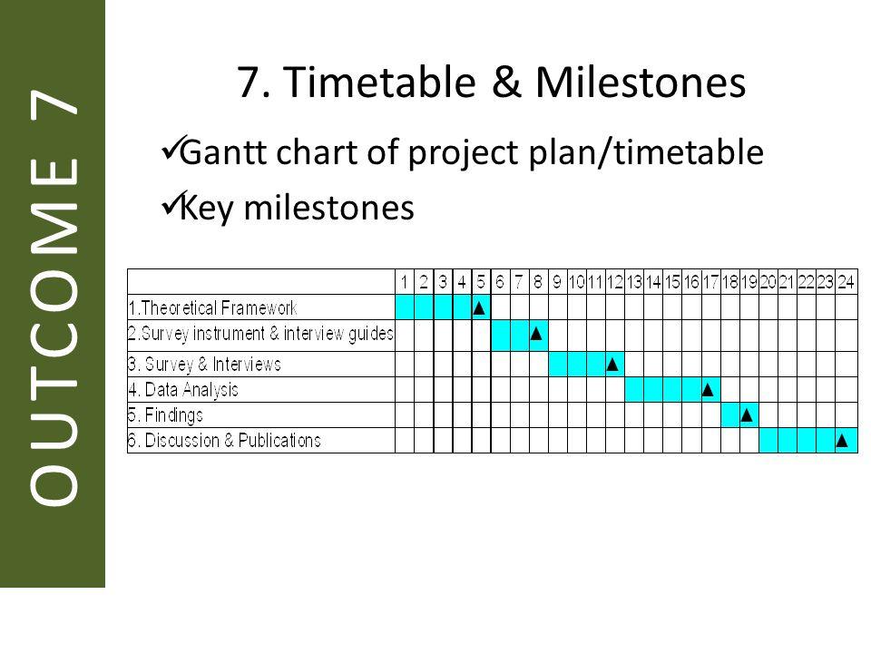 Dissertation Timetable Chart