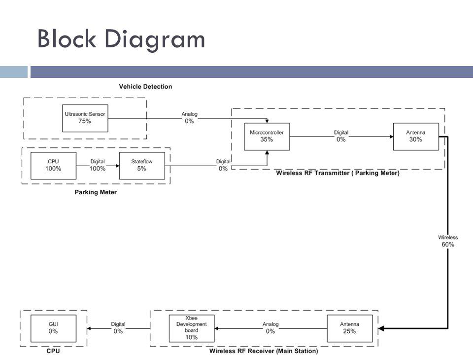 Parking Meter Block Diagram Wiring Library