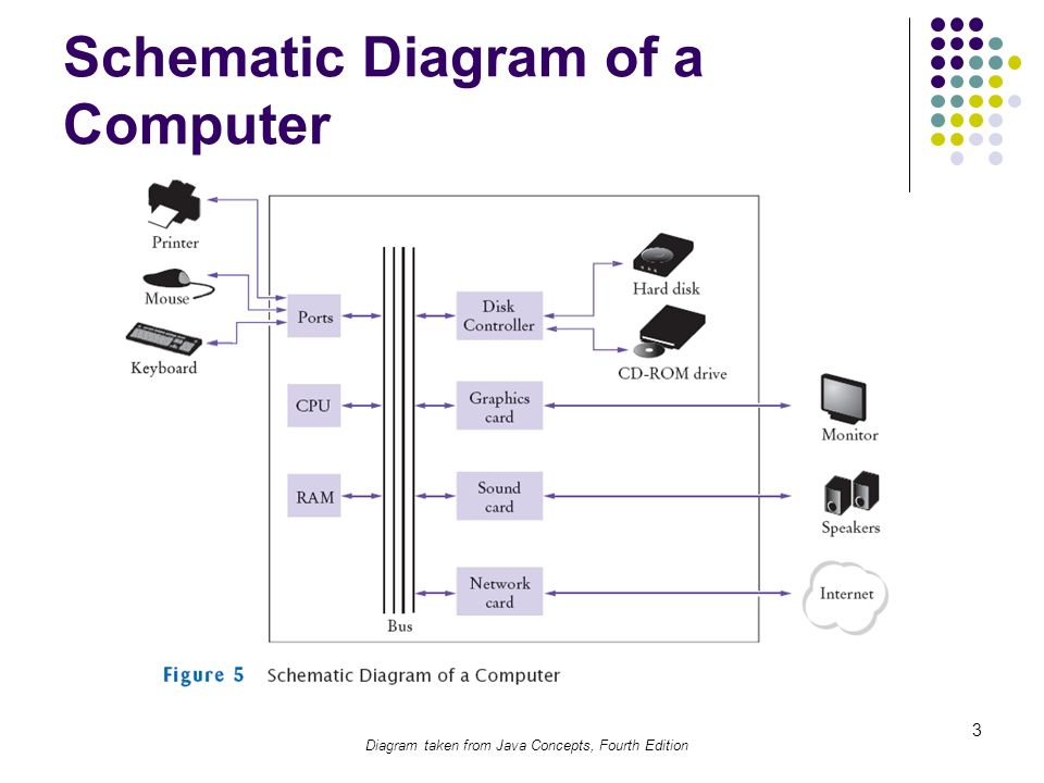 1 machine architecture and number systems topics major computer 3 3 schematic diagram of a computer diagram taken from java concepts fourth edition ccuart Image collections