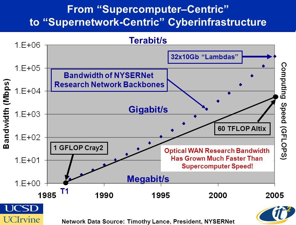 From Supercomputer–Centric to Supernetwork-Centric Cyberinfrastructure Megabit/s Gigabit/s Terabit/s Network Data Source: Timothy Lance, President, NYSERNet 32x10Gb Lambdas 1 GFLOP Cray2 60 TFLOP Altix Bandwidth of NYSERNet Research Network Backbones T1 Optical WAN Research Bandwidth Has Grown Much Faster Than Supercomputer Speed.