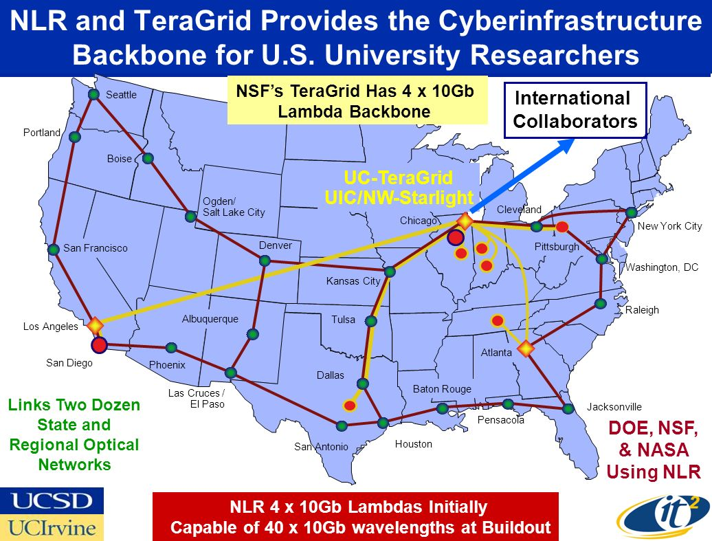 San Francisco Pittsburgh Cleveland NLR and TeraGrid Provides the Cyberinfrastructure Backbone for U.S.